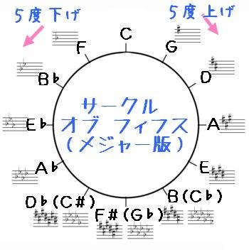 サークル オブ フィフスの反対回り(4度を展開すると5度。Cキーでいうと上のGは5度だけど、下のGに進むときは4度)