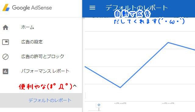 Googleアドセンス『自動広告』